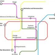 EPA digital transformation metro map