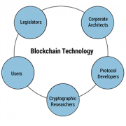 Stakeholder groups within blockchain  and distributed ledger technology.