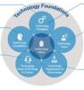 tech foundation