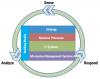 The RTE framework.