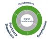 Digital transformation 360-degree approach